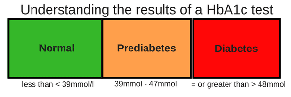 what is prediabetes and how to diagnose it